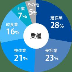 各業種のサイト制作経験グラフ
