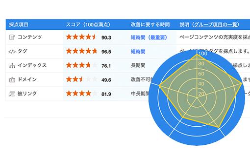 02.競合サイトのキーワード分析画像