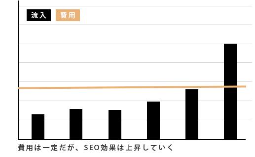 SEO対策の費用対効果の図