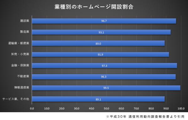 業種別のホームページ開設割合のグラフ