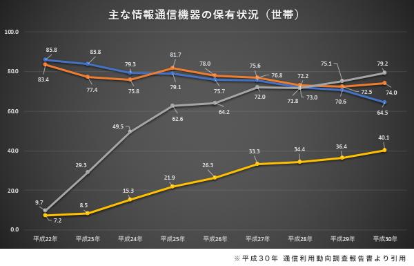 主な情報通信機器の保有状況(世帯)のグラフ