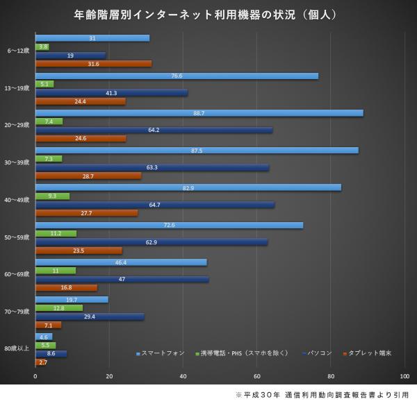 年齢階層別インターネット利用機器の状況(個人)のグラフ