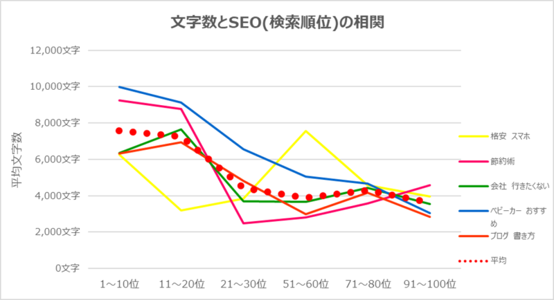 【SEOと文字数の相関】を実際に300サイト調査した結果、衝撃の事実が…!?